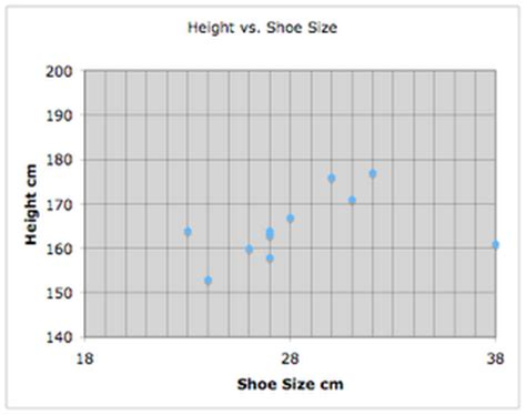shoe size chart by height psych for lyfe scatter plot correlations