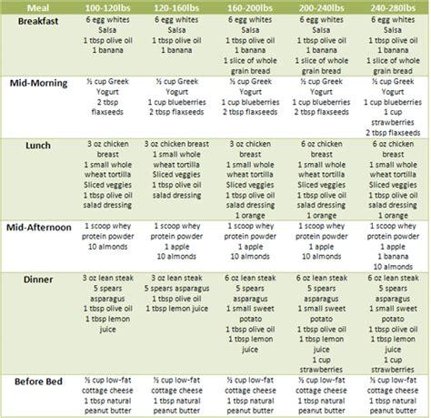 best diet plans top diet foods best diet plan