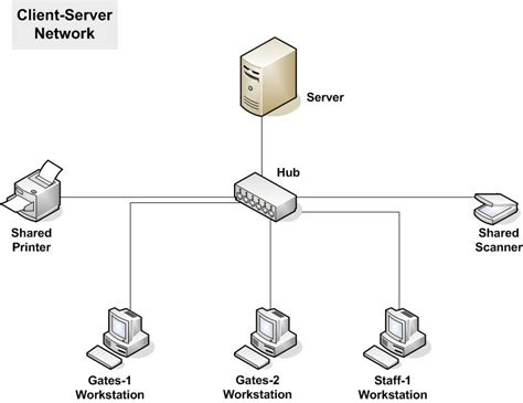 server model diagram scr vce it applications test networks