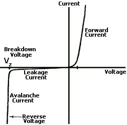 breakdown voltage for silicon diode what is a zener diode reuk co uk