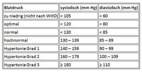 blutdruck tabelle bluthochdruck hypertonie heimtest schnelltests