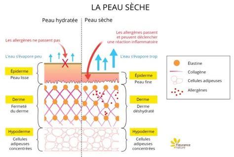 hydratation de la peau soins hydratants naturels