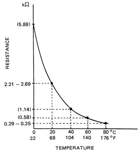 resistor value change with temperature resistor value change with temperature 28 images temperature coefficient versus electrical