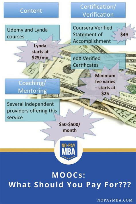 When Doing An Mba Mph Which Should You Start by What S Worth Paying For Verified Certicates No Pay Mba