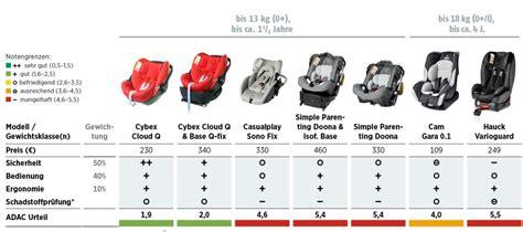 Auto Kindersitze 9 36 Kg Test Adac by Autokindersitze Test 2015 Ergonomisch Gut Probleme Bei