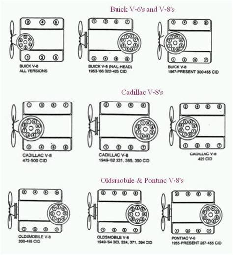 buick 455 firing order diagram buick cadillac oldsmobile pontiac wiring