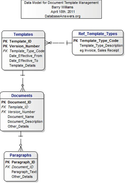 document template management data model