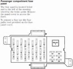 1998 licoin town car fuse diagram fixya