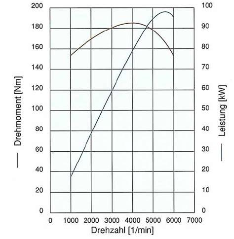 Was Bringt Ritzel Tuning by Was Bringt Mit Reine Gewichtsver 228 Nderung