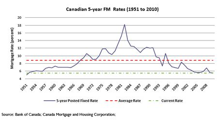 canadian housing mortgage the canadian housing bubble toro s running of the bulls market blog
