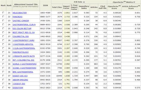 design studies journal ranking impact factor journals keywordsfind com
