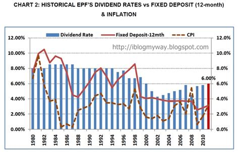 epf declares dividends for year 2015 epf declares 6 high dividend for 2011 i blog my way