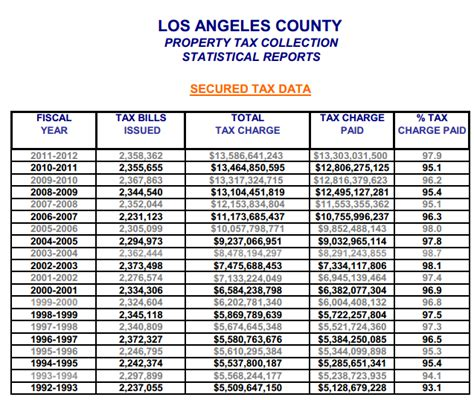 california government benefitting from rising property