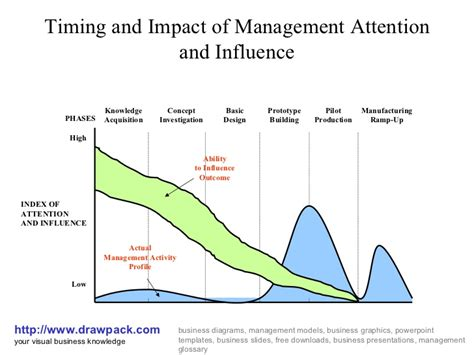 influence diagram management attention and influence diagram