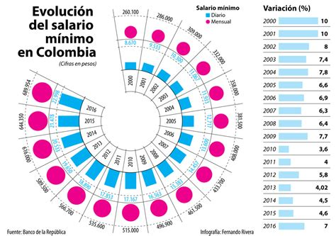 auxilio de transporte salario minimo 2016 colombia auxilio de transporte salario minimo 2016 colombia
