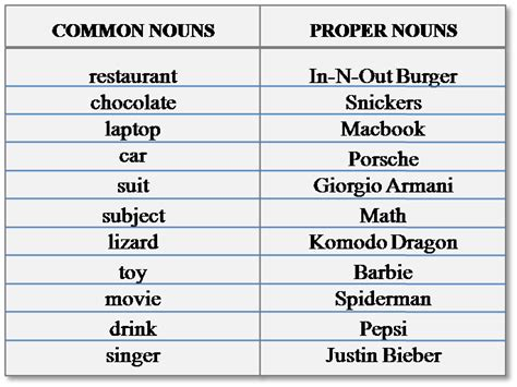 celebrity activity meaning proper nouns english grammars
