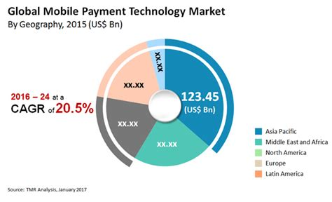 mobile remote payment global mobile payment technology market preference to