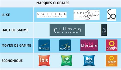 groupe accor si鑒e social groupe accor recrutement