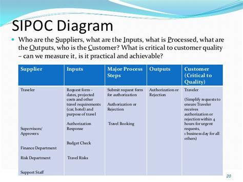sipoc diagram visio hiring process sipoc diagram hiring get free image about