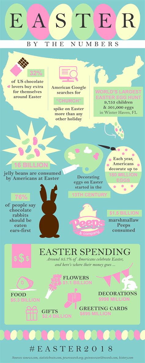 Easter Facts by Facts Easter By The Numbers 106 9 The Light