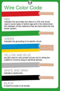 cable color what do electrical wire color codes angie s list