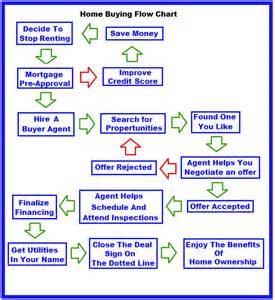 time home buyer benefits how to buy a home time home buyer flow chart