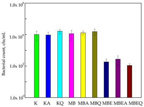 Mba Uv by Polymers Free Text The Influence Of Accelerated