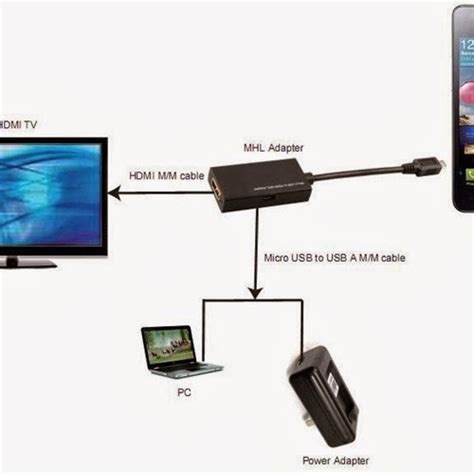 how to connect android to tv wireless koopower technology how to connect a mobile device to your tv