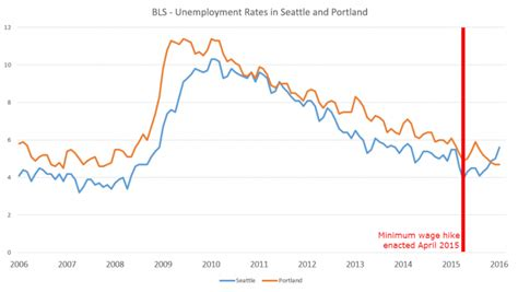 Seattle Mba Unemployment Rate by California And New York S Nightmarish 15 Dollar An Hour