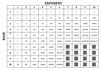 Exponent Table by Exponent Or Power Table By Doran S Math Stuff Teachers Pay Teachers