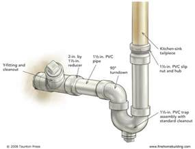 Kitchen Sink Drainage I Don T How I Can I Make My Kitchen Sink Drain Pipe Intersect With The Quot P Quot Trap
