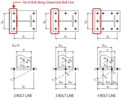 design criteria for bolted and riveted joints design guide 10 bolted moment end plate beam splice