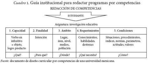 Diseño Curricular Por Competencias Diaz Barriga Construcci 243 N De Programas De Estudio En La Perspectiva Enfoque De Desarrollo De Competencias