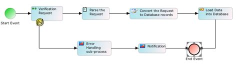 repository pattern error handling esb design patterns by use cases adeptia
