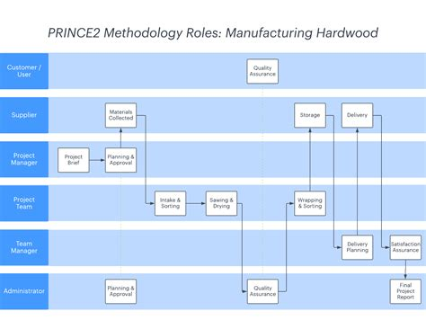 project management methodology template what is prince2 methodology lucidchart