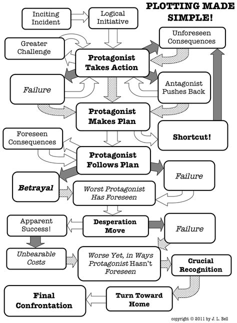 plot flowchart oz and ends a dastardly plot