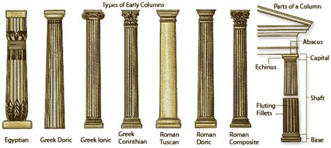 different styles of columns ancient architecture