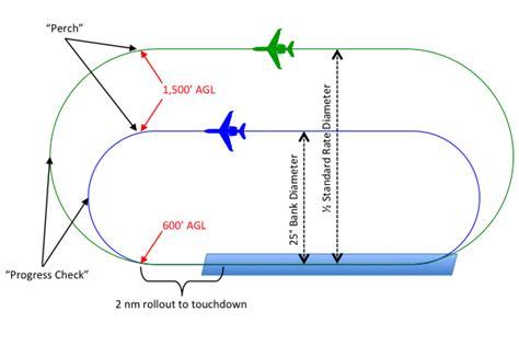 traffic pattern bank visual approach