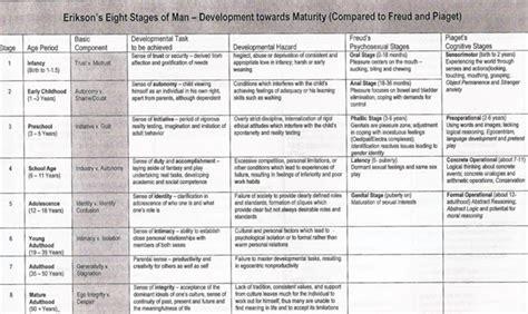 Pdf Always Brandi Erikson erik erikson theory chart www pixshark images