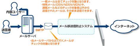 mail laterra net co jp loc us メールサーバ ファイアウォール間へ設置する場合 設置場所 necソリューションイノベータ