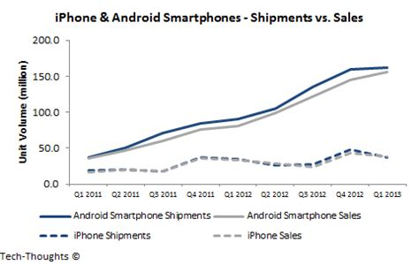 iphone vs android sales windows phone inventory build up bad sign for q2 nokia lumia shipments tech thoughts by
