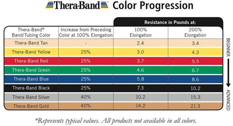 3 thera band theraband resistance bands 5 each