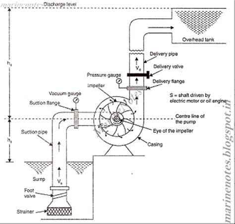 centrifugal diagram introduction principle of working of centrifugal