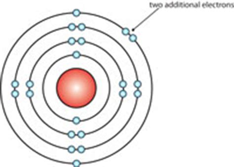 bohr diagram of calcium what is an atom it s a question of physics the atomic