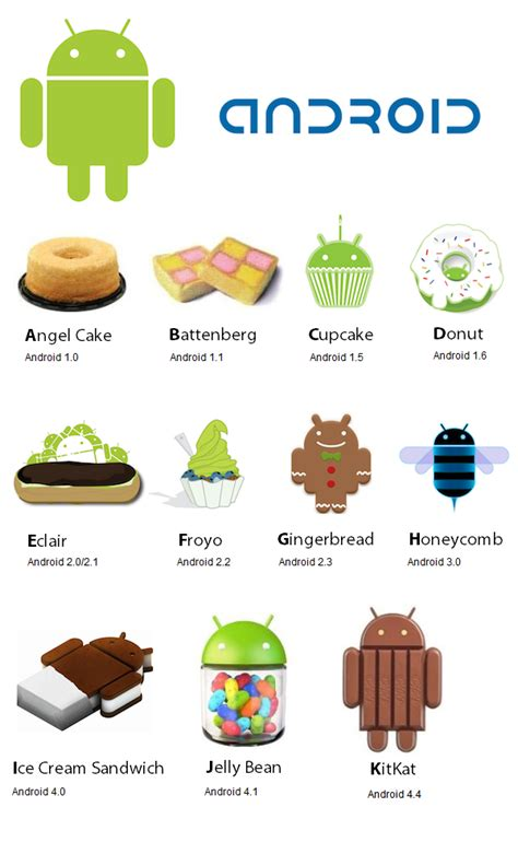 android version names proceso de actualizaci 243 n en dispositivos android 237 culos
