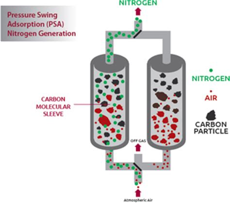 pressure swing adsorption pressure swing adsorption psa nitrogen generators