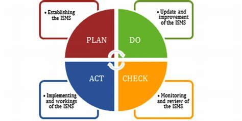 illustration  isms pdca process  scientific diagram