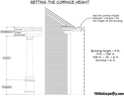 Cornice Height eave returns interpreting gyhr details thisiscarpentry