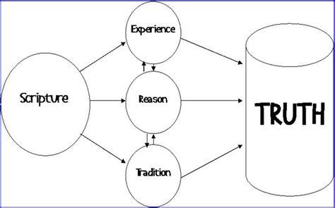 wesleyan quadrilateral diagram mattproctor