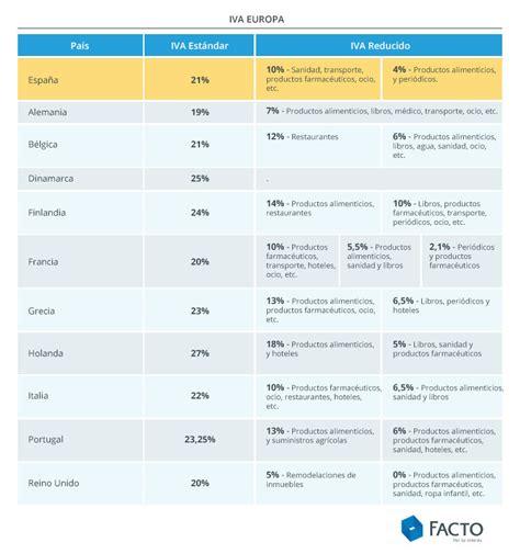 Porcentajes De Retenciones Colombia 2016 | tabla de iva 2016 colombia newhairstylesformen2014com